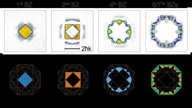 fermions-higher-bands